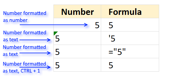 How to format numbers as text