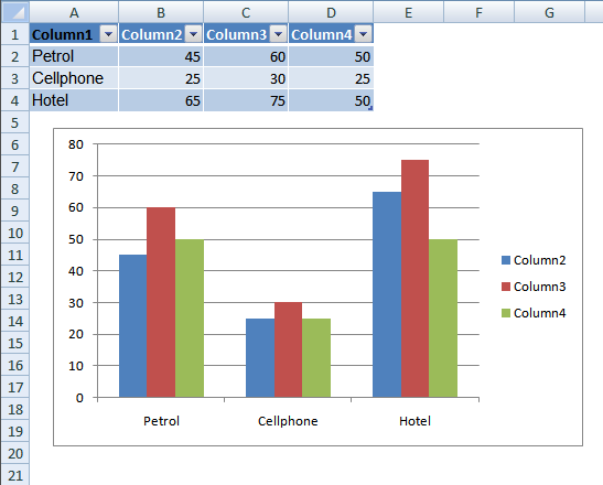Example Excel Table And A Bar Chart
