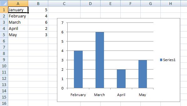 Dynamic chart
