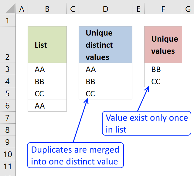 5 easy ways to extract Unique Distinct Values