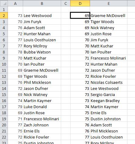 rank golf scores