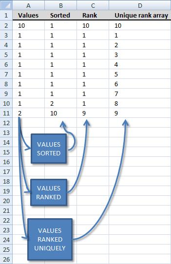rank-unique