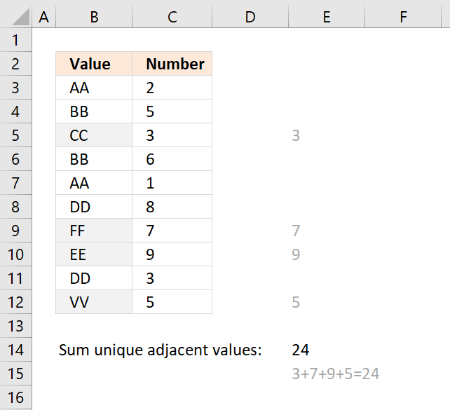 Sum values between two dates and based on a condition
