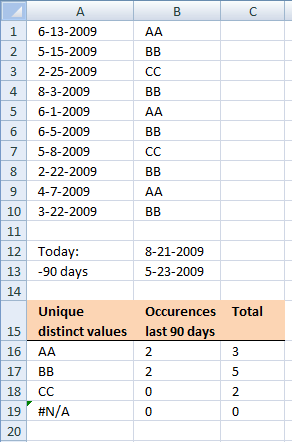 Calculate-occurences-the-past-90-days-in-excel