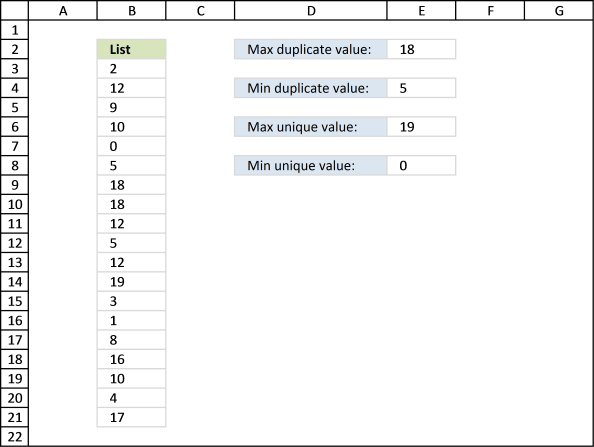 Find min and max unique and duplicate numerical values
