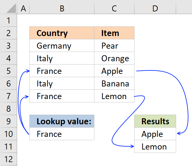 5 easy ways to VLOOKUP and return multiple values Map Multiple Locations From Excel Spreadsheet on map in excel examples, map graphs in excel, map pdf, map template in excel 2010, map excel form, map world, map google,