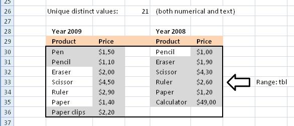 Count unique and unique distinct text and numerical values in a range1