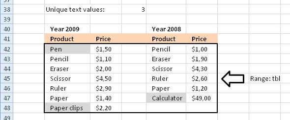 Count unique and unique distinct text and numerical values in a range2