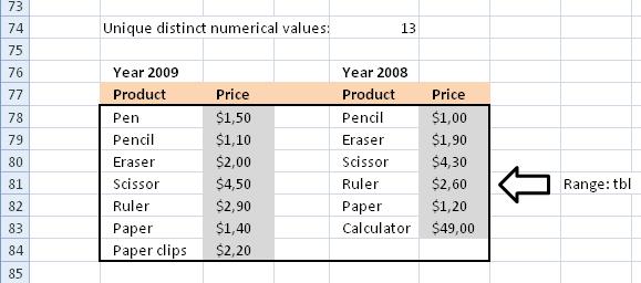 Count unique and unique distinct text and numerical values in a range5