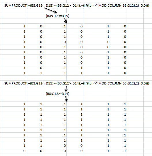 Count date records between two dates in a range1
