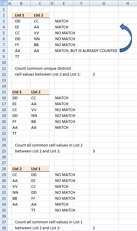 Count matching cell values in two columns
