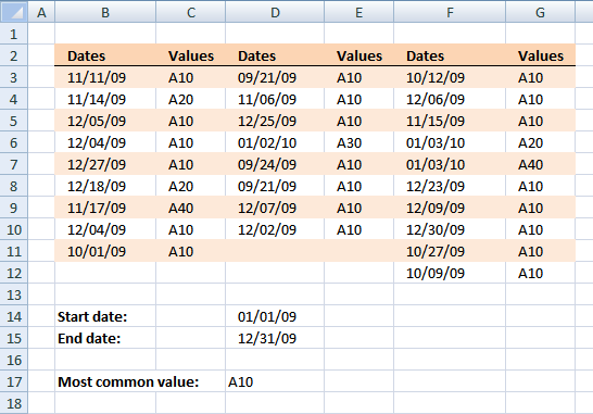Most common value between two dates in a range