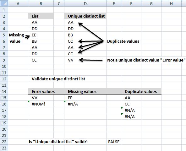 validate unique distinct list