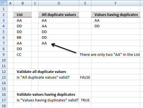 validate duplicates