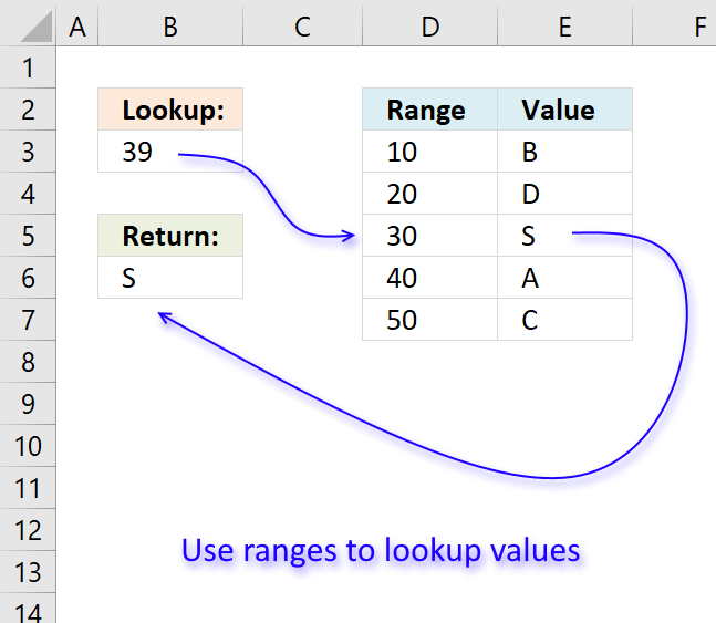 Lookup A Number >> How To Return A Value If Lookup Value Is In A Range