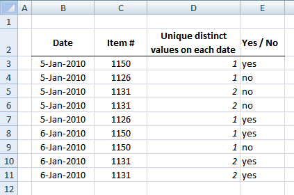 How to count unique distinct values based on a date