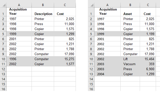 Compare Tables Highlight Records Not In Both
