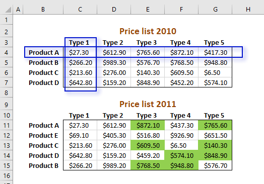 Picture showing how the INDEX function finds a value at the intersection of a given row and column, in the conditional formatting formula