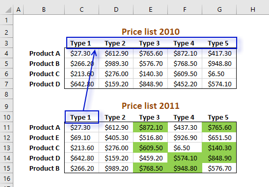 Picture showing how the second MATCH function works in the conditional formatting formula