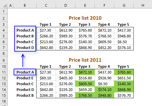 Picture showing how the MATCH function works in the conditional formatting formula