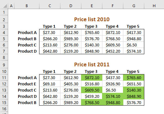 Picture of highlighted numbers in a two index table that are higher than previous year