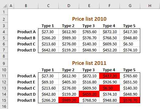 Picture of highlighted numbers in a two index table that are lower than previous year