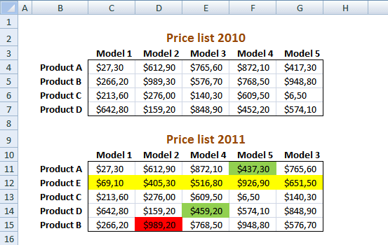 How to quickly compare pricelists in excel – Compare Excel Worksheets