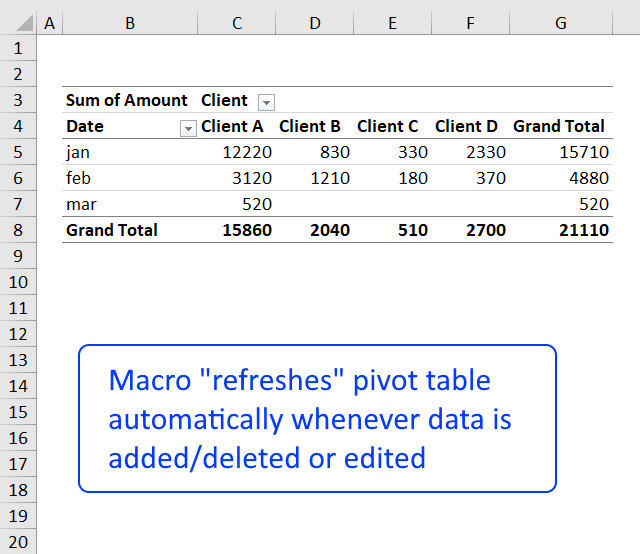 How to create a dynamic pivot table and refresh automatically