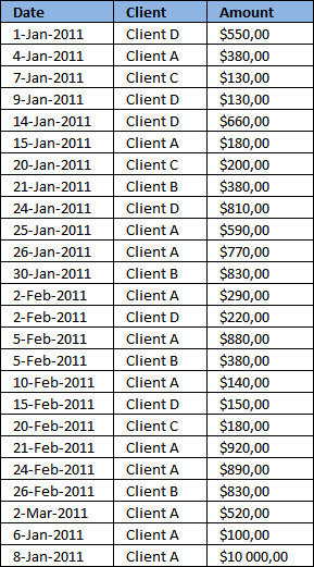 how to create pivot table in excel 2003