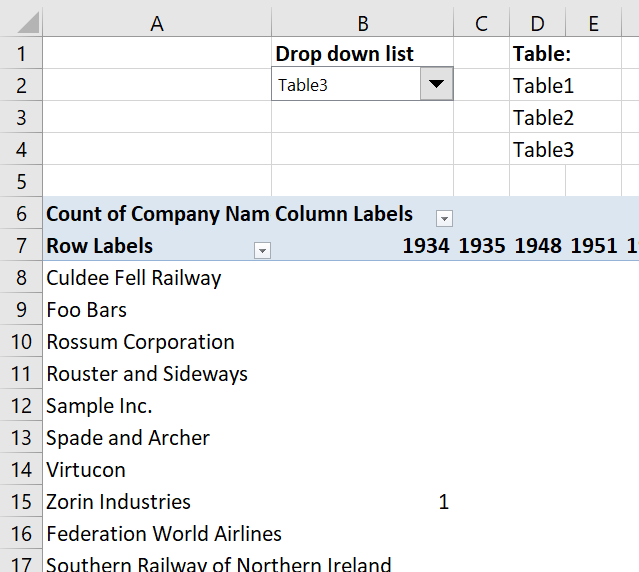 Discover Pivot Tables – Excel's most powerful feature and also least