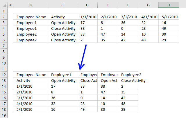 Rearrange data source in order to create a dynamic chart