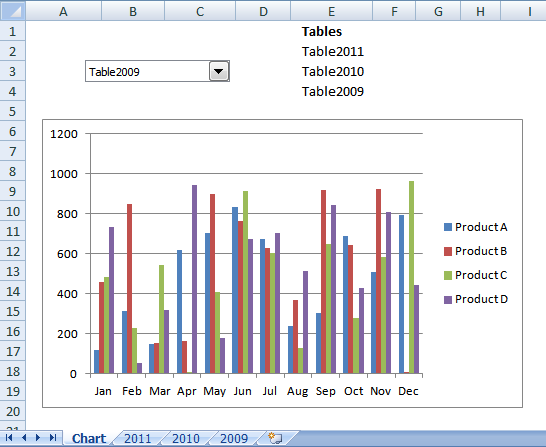 Change chart data range using a drop down list vba cell ccuart Images