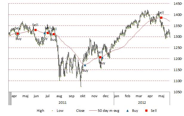 microsoft stock charts