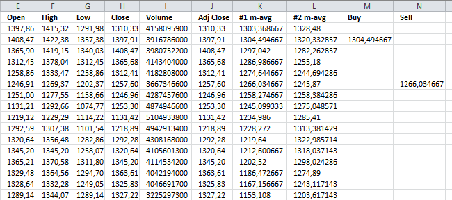 Plot buy and sell points in an excel chart using two moving averages