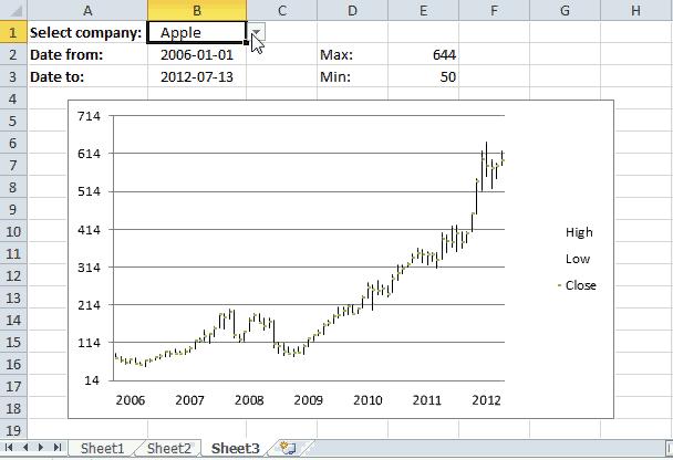 Change chart axis range programmatically