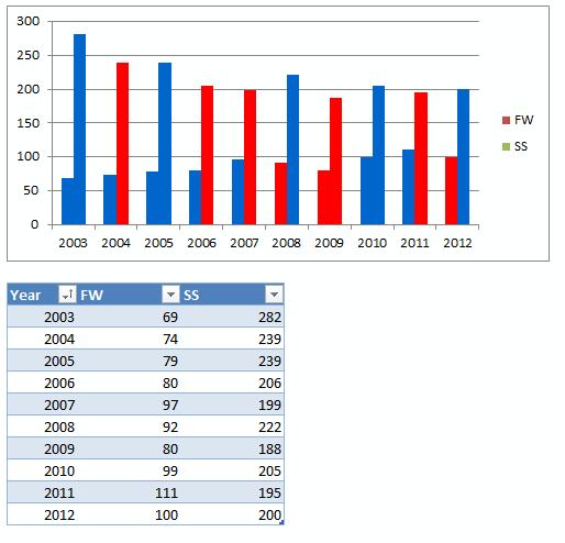 Change Bar Color In Charts Vba