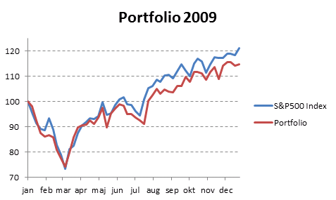compare your stock portfolio with s p500 in excel