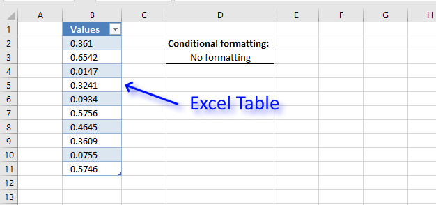 How to change cell formatting using a Drop Down list Excel Table