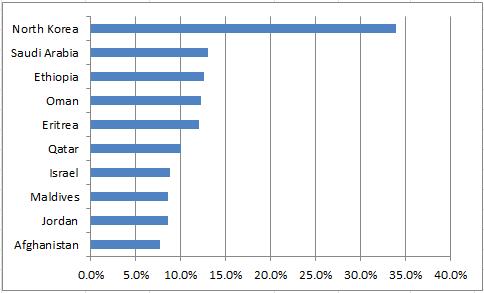 highlight a bar in a chart - chart