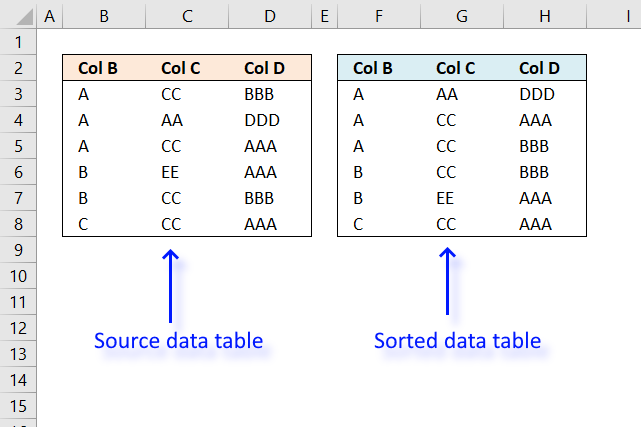 Sort table using formulas
