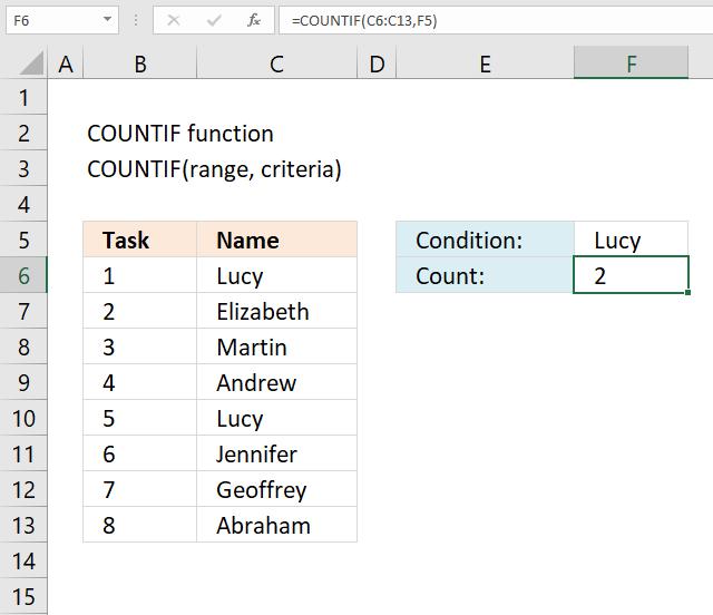 COUNTIF function condition 1