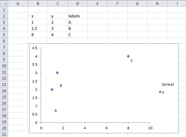 Custom data labels in a chart