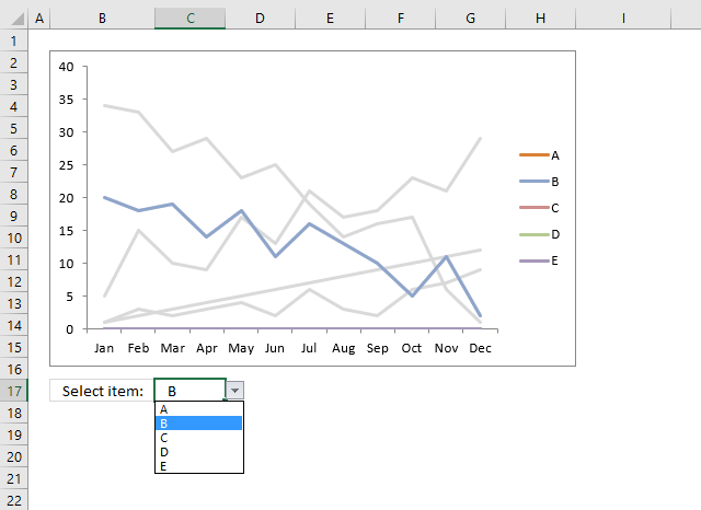 Highlight a data series in a line chart 2