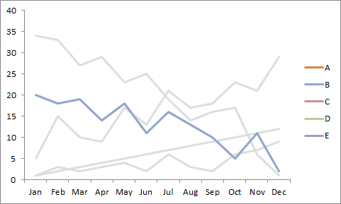 Highlight a data series in a line chart11