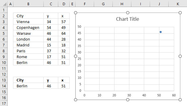 How to build an interactive map in Excel chart data source1