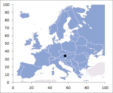 chart x y axis