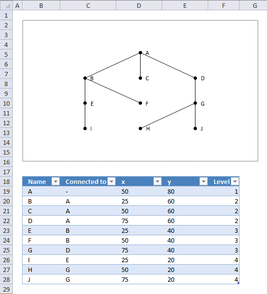 Hierarchical relationships in an excel chart3