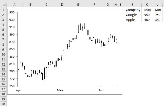 Hover with mouse cursor to change stock in a candlestick chart chart axis min and max values