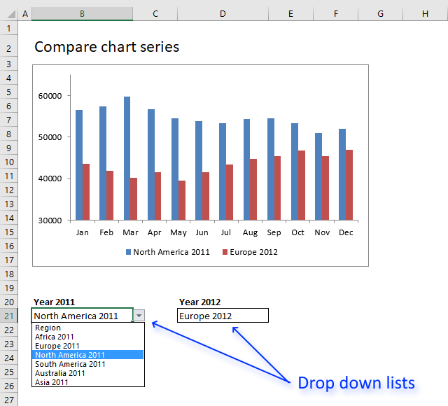 Use drop down lists to compare data series in an excel chart 1