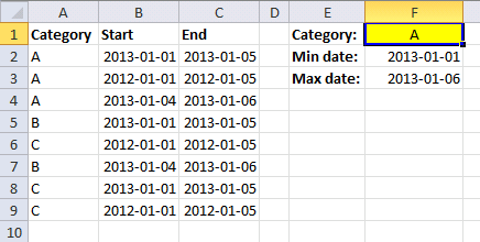 Identify min and max date among overlapping date ranges and based on a condition